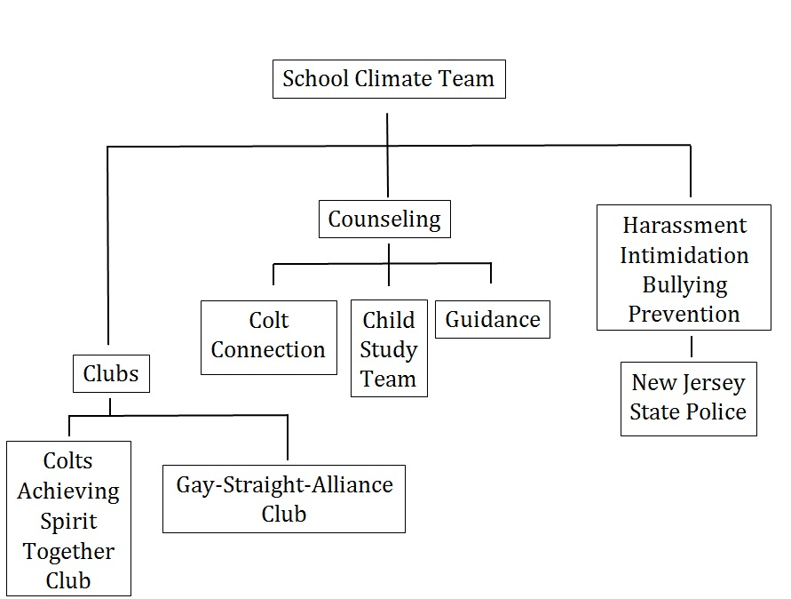 School Climate Team Chart